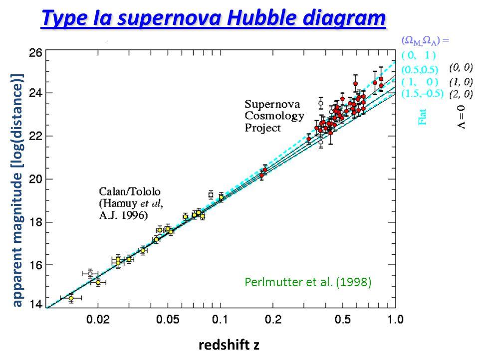 apparent magnitude [log(distance)] redshift z Perlmutter et al. (1998) Type Ia supernova Hubble diagram