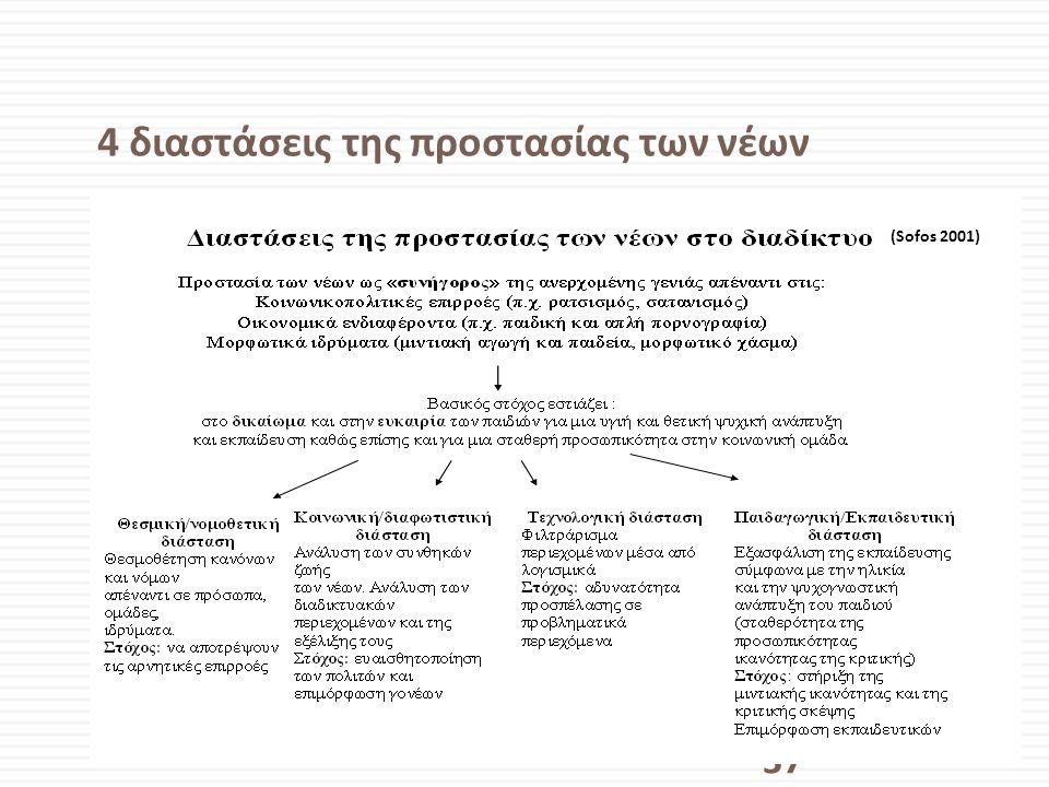 4 διαστάσεις της προστασίας των νέων 37 (Sofos 2001)