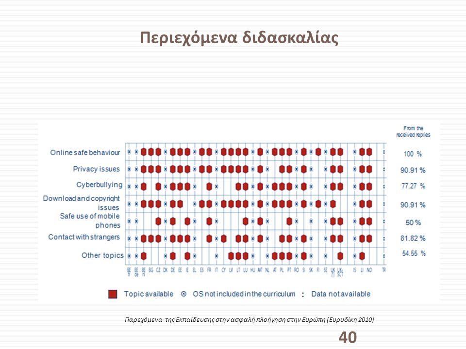 Περιεχόμενα διδασκαλίας 40 Παρεχόμενα της Εκπαίδευσης στην ασφαλή πλοήγηση στην Ευρώπη (Ευρυδίκη 2010)
