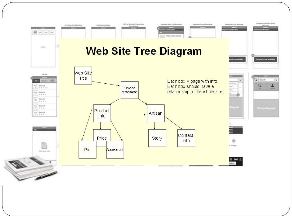 Σχεδιασμός  Προσέγγιση – Θεωρίες ( π. χ. Λήψης αποφάσεων )  Τεχνολογίες που θα χρησιμοποιηθούν  Πλατφόρμα ανάπτυξης & Εργαλεία ανάπτυξης  User Int
