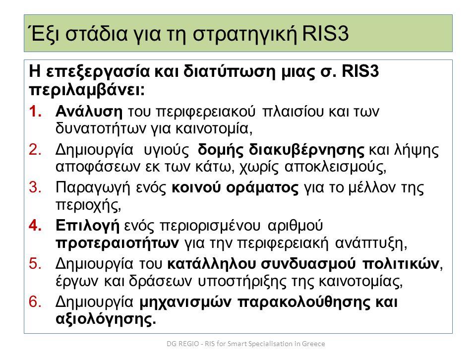 Έξι στάδια για τη στρατηγική RIS3 Η επεξεργασία και διατύπωση μιας σ. RIS3 περιλαμβάνει: 1.Ανάλυση του περιφερειακού πλαισίου και των δυνατοτήτων για
