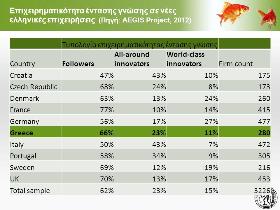 Επιχειρηματικότητα έντασης γνώσης σε νέες ελληνικές επιχειρήσεις (Πηγή: AEGIS Project, 2012) Τυπολογία επιχειρηματικότητας έντασης γνώσης CountryFollowers All-around innovators World-class innovatorsFirm count Croatia47%43%10%175 Czech Republic68%24%8%173 Denmark63%13%24%260 France77%10%14%415 Germany56%17%27%477 Greece66%23%11%280 Italy50%43%7%472 Portugal58%34%9%305 Sweden69%12%19%216 UK70%13%17%453 Total sample62%23%15%3226