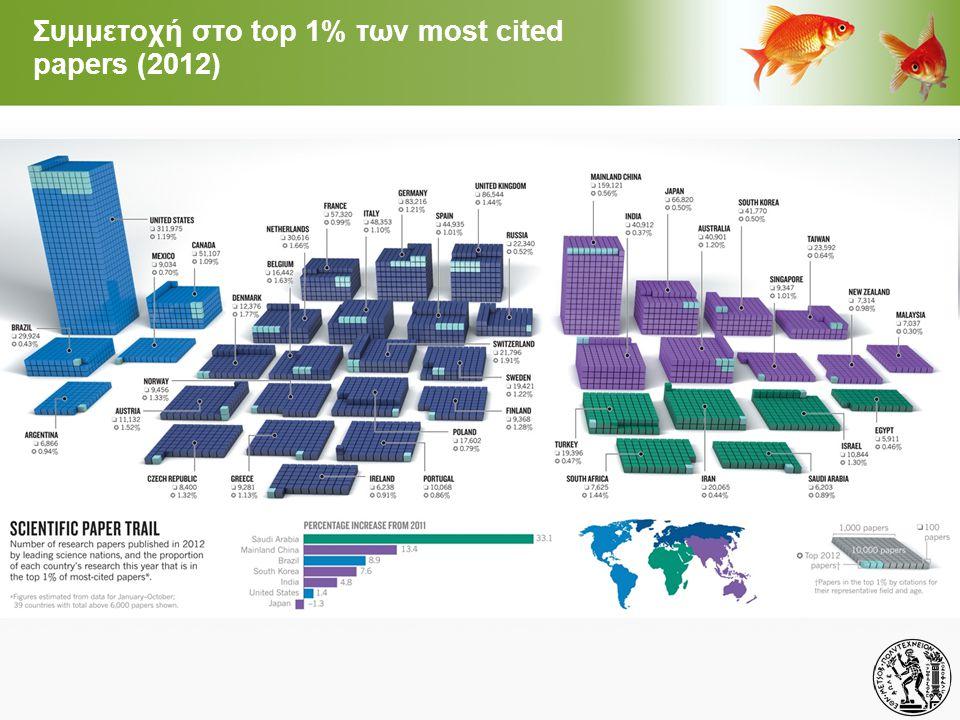Συμμετοχή στο top 1% των most cited papers (2012)