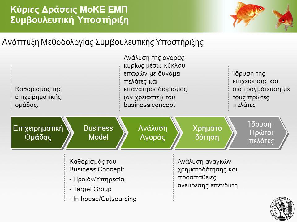 Καθορισμός της επιχειρηματικής ομάδας. Ανάλυση της αγοράς, κυρίως μέσω κύκλου επαφών με δυνάμει πελάτες και επαναπροσδιορισμός (αν χρειαστεί) του busi