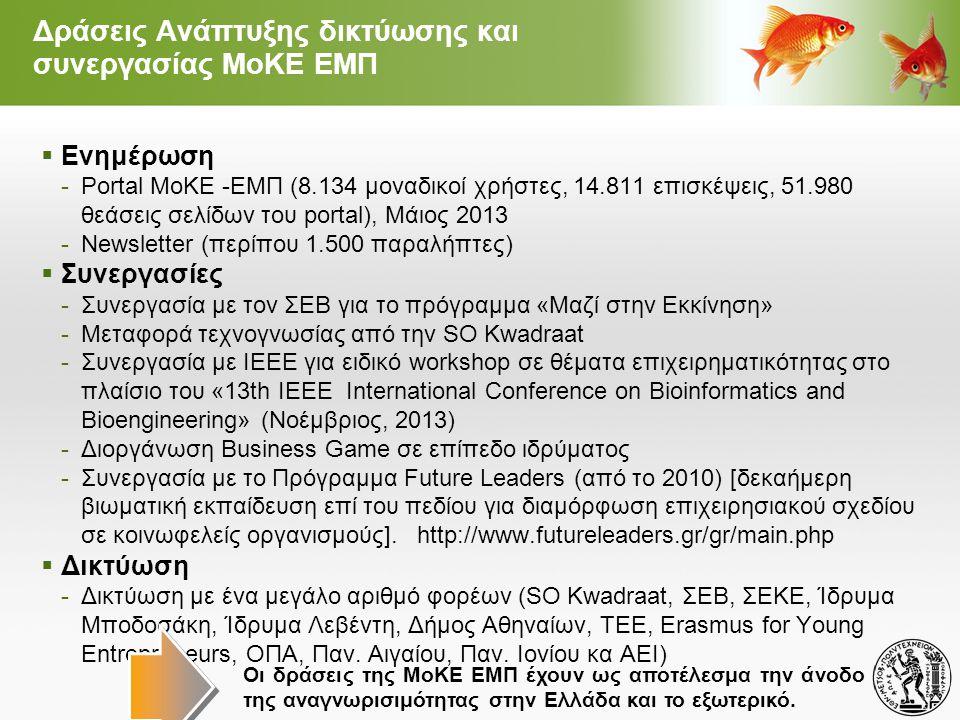  Ενημέρωση -Portal ΜοΚΕ -ΕΜΠ (8.134 μοναδικοί χρήστες, 14.811 επισκέψεις, 51.980 θεάσεις σελίδων του portal), Μάιος 2013 -Newsletter (περίπου 1.500 παραλήπτες)  Συνεργασίες -Συνεργασία με τον ΣΕΒ για το πρόγραμμα «Μαζί στην Εκκίνηση» -Μεταφορά τεχνογνωσίας από την SO Kwadraat -Συνεργασία με ΙΕΕΕ για ειδικό workshop σε θέματα επιχειρηματικότητας στο πλαίσιο του «13th IEEE International Conference on Bioinformatics and Bioengineering» (Νοέμβριος, 2013) -Διοργάνωση Business Game σε επίπεδο ιδρύματος -Συνεργασία με το Πρόγραμμα Future Leaders (από το 2010) [δεκαήμερη βιωματική εκπαίδευση επί του πεδίου για διαμόρφωση επιχειρησιακού σχεδίου σε κοινωφελείς οργανισμούς].