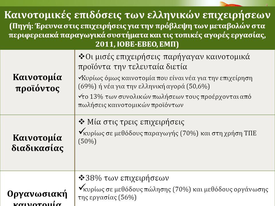 Καινοτομία στις ελληνικές επιχειρήσεις (Πηγή: Έρευνα στις επιχειρήσεις για την πρόβλεψη των μεταβολών στα περιφερειακά παραγωγικά συστήματα και τις τοπικές αγορές εργασίας, 2011, ΙΟΒΕ-ΕΒΕΟ, ΕΜΠ) Τυπολογία Κατηγορία Α: οι «υψηλής έντασης καινοτομίας» Κατηγορία Β: οι «μέτριας έντασης καινοτομίας» Κατηγορία Γ: οι «χαμηλής έντασης καινοτομίας» Ταυτότητα  Καινοτομία προϊόντος και καινοτομία διαδικασίας: 443 επιχειρήσεις (21,9% του δείγματος) 984 επιχειρήσεις (48,6% του δείγματος) Κανένα είδος καινοτομίας 598 επιχειρήσεις (29,5% του δείγματος) Διαφορές  61% μεγάλες επιχειρήσεις  86% εφαρμόζει προγράμματα εκπαίδευσης  30% διεξάγει έρευνα in house  46% μεγάλες επιχειρήσεις  79% εφαρμόζει προγράμματα εκπαίδευσης  25 % διεξάγει έρευνα in house  33% είναι μεγάλες επιχειρήσεις  60% εφαρμόζει προγράμματα εκπαίδευσης  14 % διεξάγει έρευνα in house