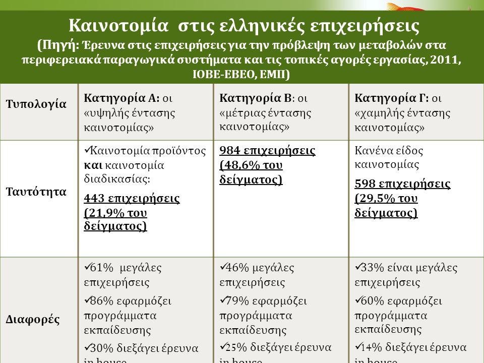 Καινοτομία στις ελληνικές επιχειρήσεις (Πηγή: Έρευνα στις επιχειρήσεις για την πρόβλεψη των μεταβολών στα περιφερειακά παραγωγικά συστήματα και τις το