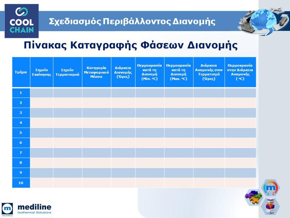 12 Τμήμα Σημείο Εκκίνησης Σημείο Τερματισμού Κατηγορία Μεταφορικού Μέσου Διάρκεια Διανομής (Ώρες) Θερμοκρασία κατά τη Διανομή (Min. o C) Θερμοκρασία κ