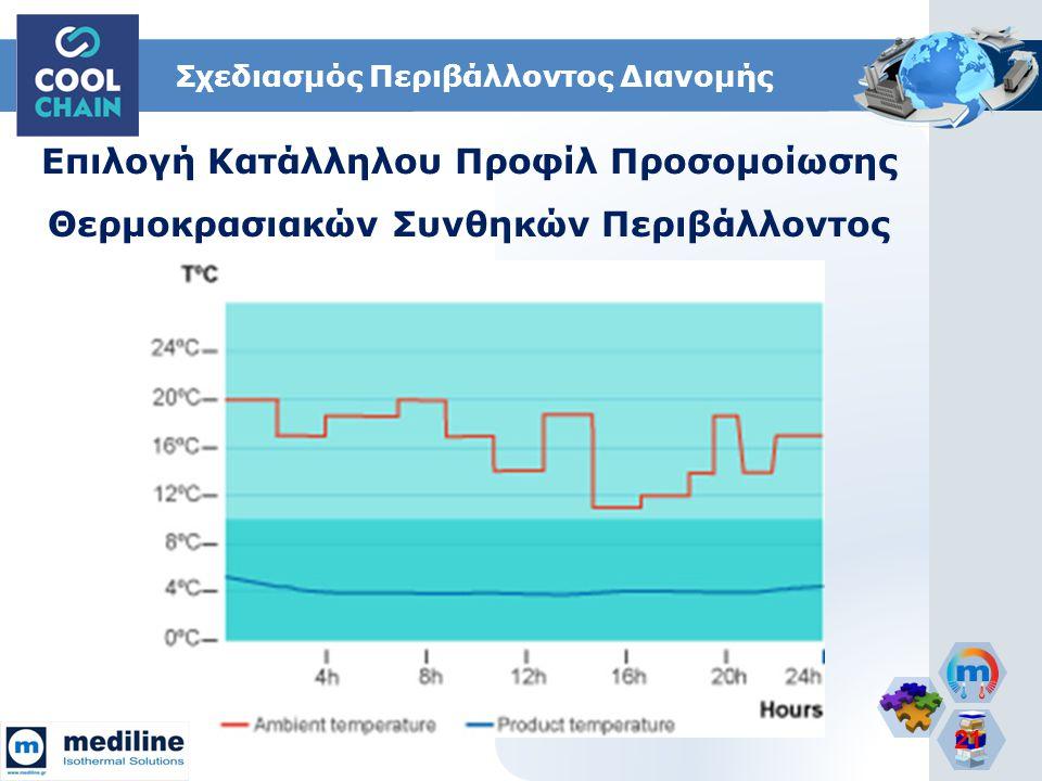 21 Σχεδιασμός Περιβάλλοντος Διανομής Επιλογή Κατάλληλου Προφίλ Προσομοίωσης Θερμοκρασιακών Συνθηκών Περιβάλλοντος