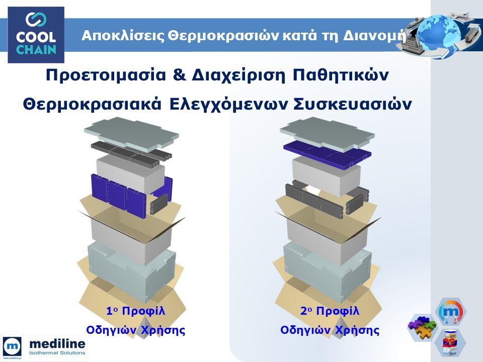22 Αποκλίσεις Θερμοκρασιών κατά τη Διανομή Προετοιμασία & Διαχείριση Παθητικών Θερμοκρασιακά Ελεγχόμενων Συσκευασιών 1 ο Προφίλ Οδηγιών Χρήσης 2 ο Προ