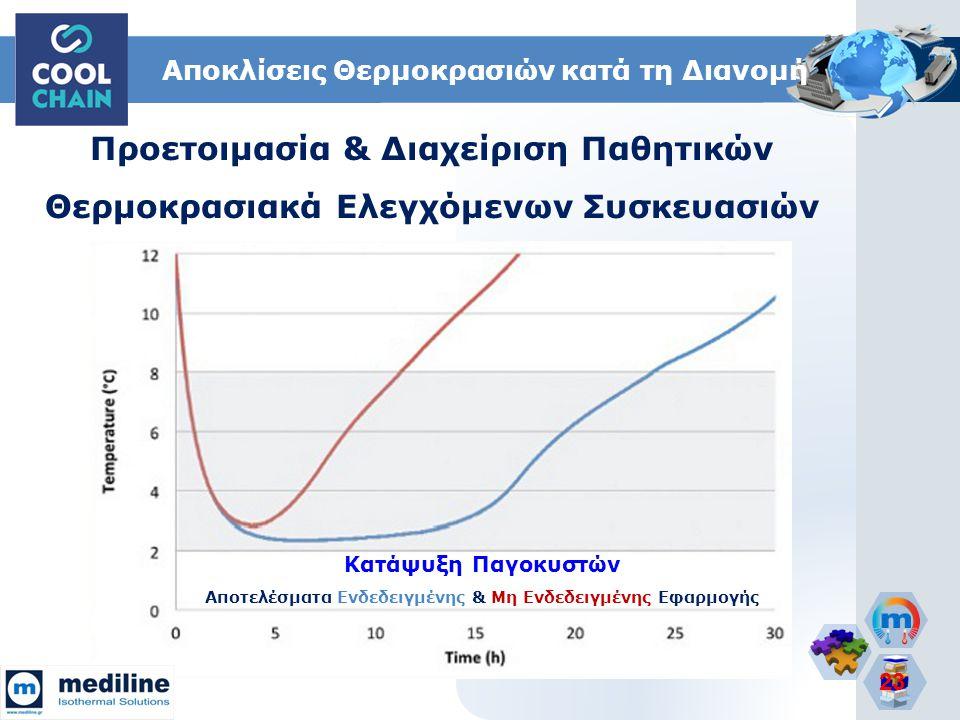 23 Κατάψυξη Παγοκυστών Αποτελέσματα Ενδεδειγμένης & Μη Ενδεδειγμένης Εφαρμογής Αποκλίσεις Θερμοκρασιών κατά τη Διανομή Προετοιμασία & Διαχείριση Παθητ