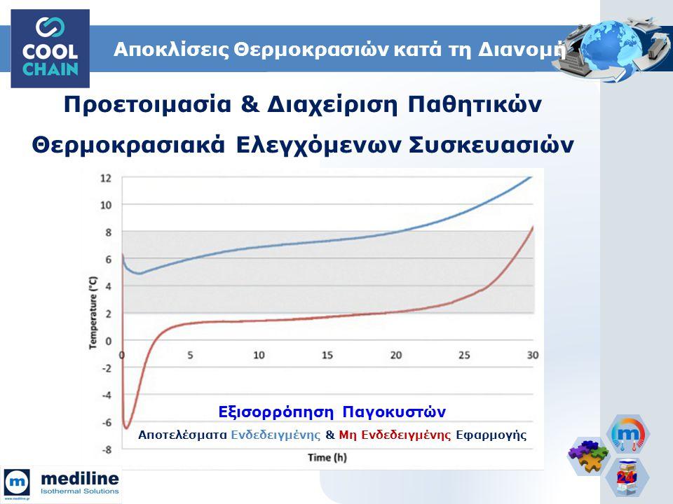 24 Εξισορρόπηση Παγοκυστών Αποτελέσματα Ενδεδειγμένης & Μη Ενδεδειγμένης Εφαρμογής Αποκλίσεις Θερμοκρασιών κατά τη Διανομή Προετοιμασία & Διαχείριση Π