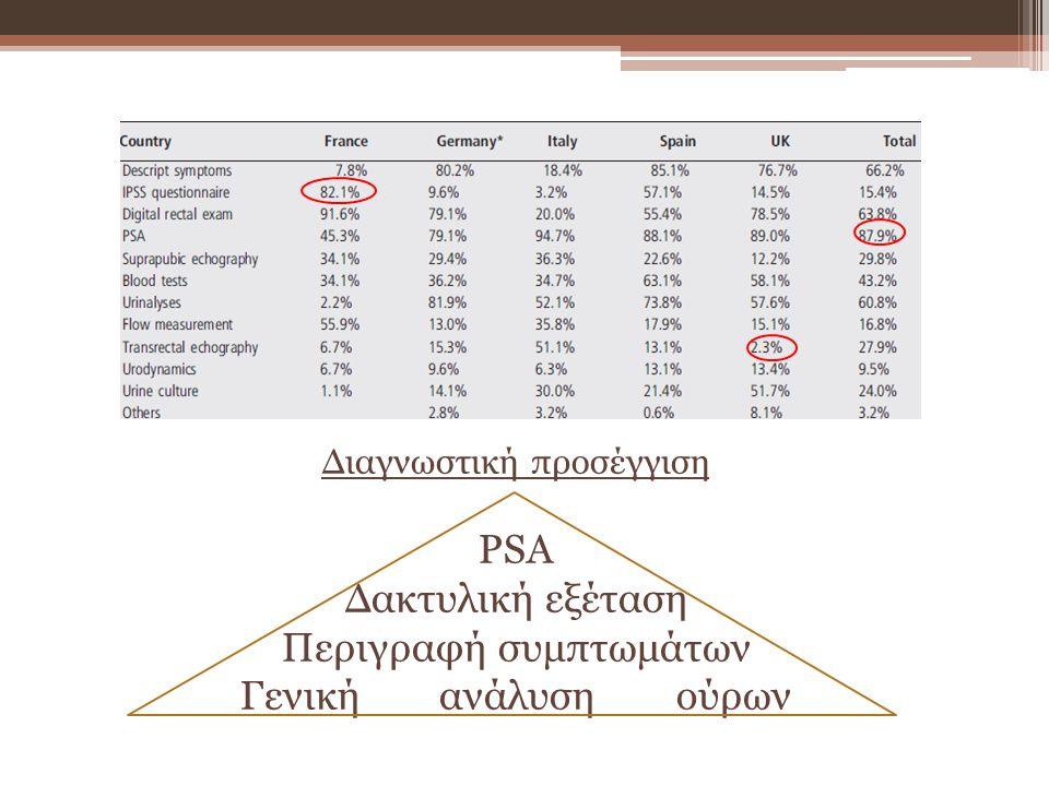 Διαγνωστική προσέγγιση PSA Δακτυλική εξέταση Περιγραφή συμπτωμάτων Γενική ανάλυση ούρων