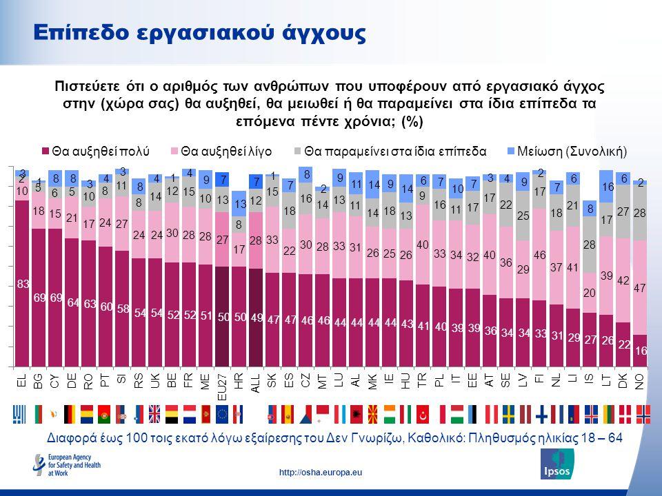 10 http://osha.europa.eu Επίπεδο εργασιακού άγχους Πιστεύετε ότι ο αριθμός των ανθρώπων που υποφέρουν από εργασιακό άγχος στην (χώρα σας) θα αυξηθεί, θα μειωθεί ή θα παραμείνει στα ίδια επίπεδα τα επόμενα πέντε χρόνια; (%) Διαφορά έως 100 τοις εκατό λόγω εξαίρεσης του Δεν Γνωρίζω, Καθολικό: Πληθυσμός ηλικίας 18 – 64