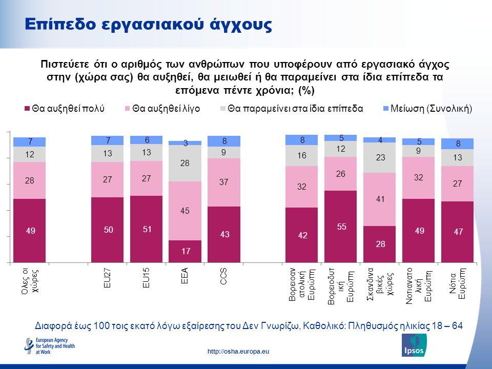 11 http://osha.europa.eu Επίπεδο εργασιακού άγχους Πιστεύετε ότι ο αριθμός των ανθρώπων που υποφέρουν από εργασιακό άγχος στην (χώρα σας) θα αυξηθεί, θα μειωθεί ή θα παραμείνει στα ίδια επίπεδα τα επόμενα πέντε χρόνια; (%) Διαφορά έως 100 τοις εκατό λόγω εξαίρεσης του Δεν Γνωρίζω, Καθολικό: Πληθυσμός ηλικίας 18 – 64