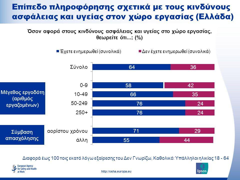 15 http://osha.europa.eu Μέγεθος εργοδότη (αριθμός εργαζομένων) Σύμβαση απασχόλησης Όσον αφορά στους κινδύνους ασφάλειας και υγείας στο χώρο εργασίας, θεωρείτε ότι...; (%) Επίπεδο πληροφόρησης σχετικά με τους κινδύνους ασφάλειας και υγείας στον χώρο εργασίας (Ελλάδα) Διαφορά έως 100 τοις εκατό λόγω εξαίρεσης του Δεν Γνωρίζω, Καθολικό: Υπάλληλοι ηλικίας 18 - 64