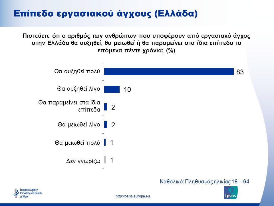 28 http://osha.europa.eu Εαν αναφέρατε ένα πρόβλημα υγείας και ασφάλειας στο εργασιακό σας περιβάλλον στον προϊστάμενό σας, πόσο σίγουροι νιώθετε ότι θα αντιμετωπισθεί; (%) Εμπιστοσύνη στις ενέργειες για την αντιμετώπιση προβλημάτων ασφάλειας και υγείας στον χώρο εργασίας Διαφορά έως 100 τοις εκατό λόγω εξαίρεσης του Δεν Γνωρίζω, Καθολικό: Υπάλληλοι ηλικίας 18 - 64