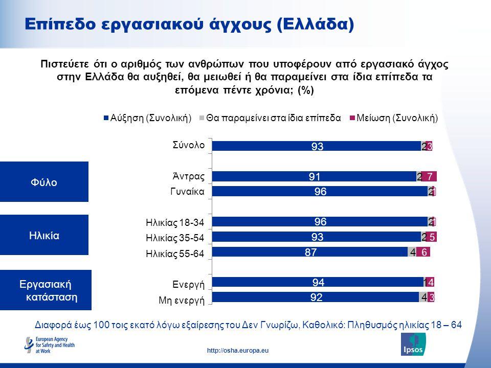 8 http://osha.europa.eu Διαφορά έως 100 τοις εκατό λόγω εξαίρεσης του Δεν Γνωρίζω, Καθολικό: Πληθυσμός ηλικίας 18 – 64 Φύλο Ηλικία Εργασιακή κατάσταση Πιστεύετε ότι ο αριθμός των ανθρώπων που υποφέρουν από εργασιακό άγχος στην Ελλάδα θα αυξηθεί, θα μειωθεί ή θα παραμείνει στα ίδια επίπεδα τα επόμενα πέντε χρόνια; (%) Σύνολο Άντρας Γυναίκα Ηλικίας 18-34 Ηλικίας 35-54 Ηλικίας 55-64 Ενεργή Μη ενεργή Επίπεδο εργασιακού άγχους (Ελλάδα)