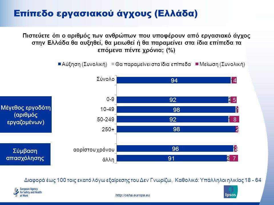 Σπουδαιότητα της ασφάλειας και της υγείας στον χώρο εργασίας για τον οικονομικό ανταγωνισμό