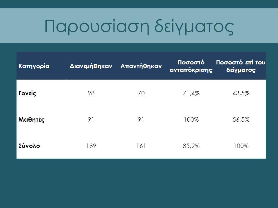 Παρουσίαση δείγματος ΚατηγορίαΔιανεμήθηκανΑπαντήθηκαν Ποσοστό ανταπόκρισης Ποσοστό επί του δείγματος Γονείς 987071,4%43,5% Μαθητές 91 100%56,5% Σύνολο 18916185,2%100%
