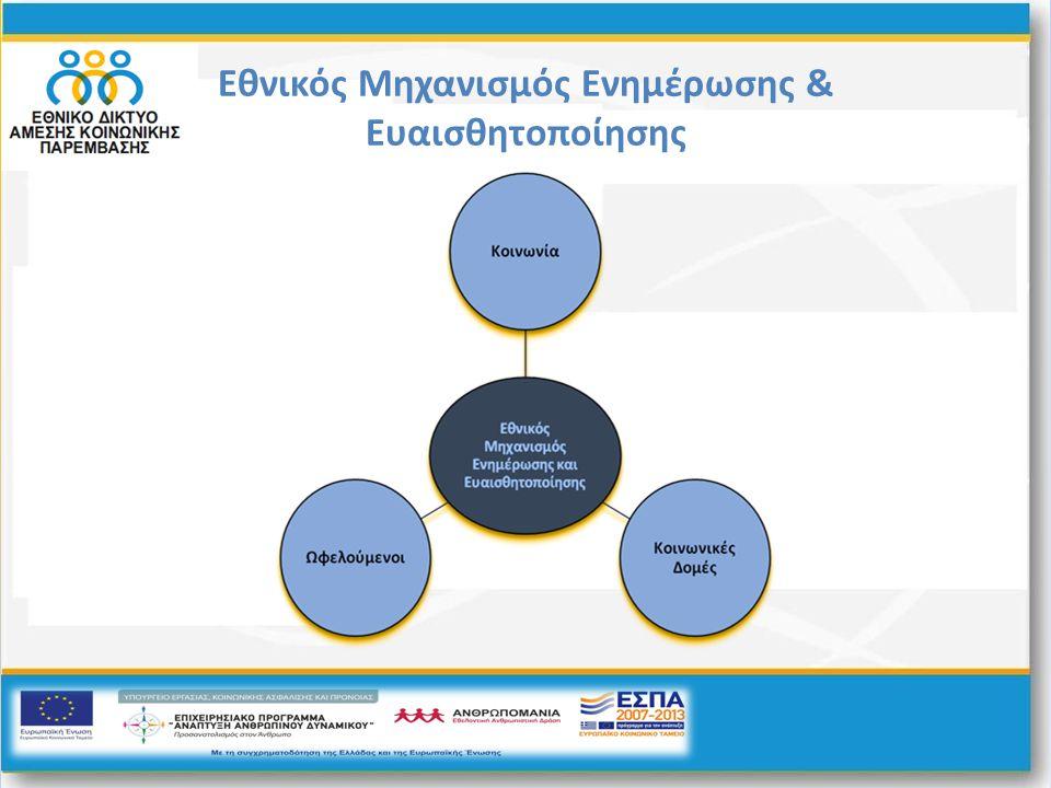 Ενέργειες που περιλαμβάνονται στο Σχέδιο Δράσης για τη λειτουργία του Εθνικού Μηχανισμού Σχεδιασμός μακέτας (πρότυπο) Σχεδιασμός και παραγωγή αφίσας προβολής του έργου Παραγωγή τηλεοπτικών και ραδιοφωνικών μηνυμάτων www.koinoniasos.gr Σχεδιασμός και Ανάπτυξη ειδικού ιστότοπου www.koinoniasos.gr Ενιαία τηλεφωνική γραμμή πληροφόρησης 801 11 22444 Στελέχωση και λειτουργία Γραφείου Τύπου και Ενημέρωσης Μηχανογραφικό σύστημα