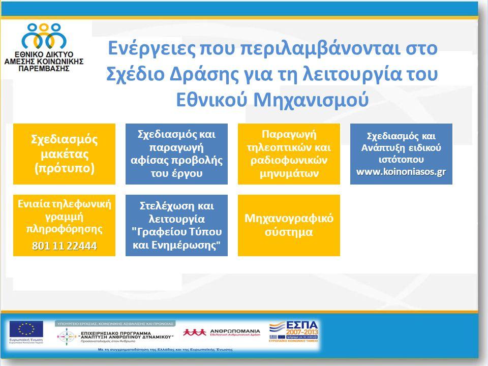 Ενέργειες που περιλαμβάνονται στο Σχέδιο Δράσης για τη λειτουργία του Εθνικού Μηχανισμού Σχεδιασμός μακέτας (πρότυπο) Σχεδιασμός και παραγωγή αφίσας π