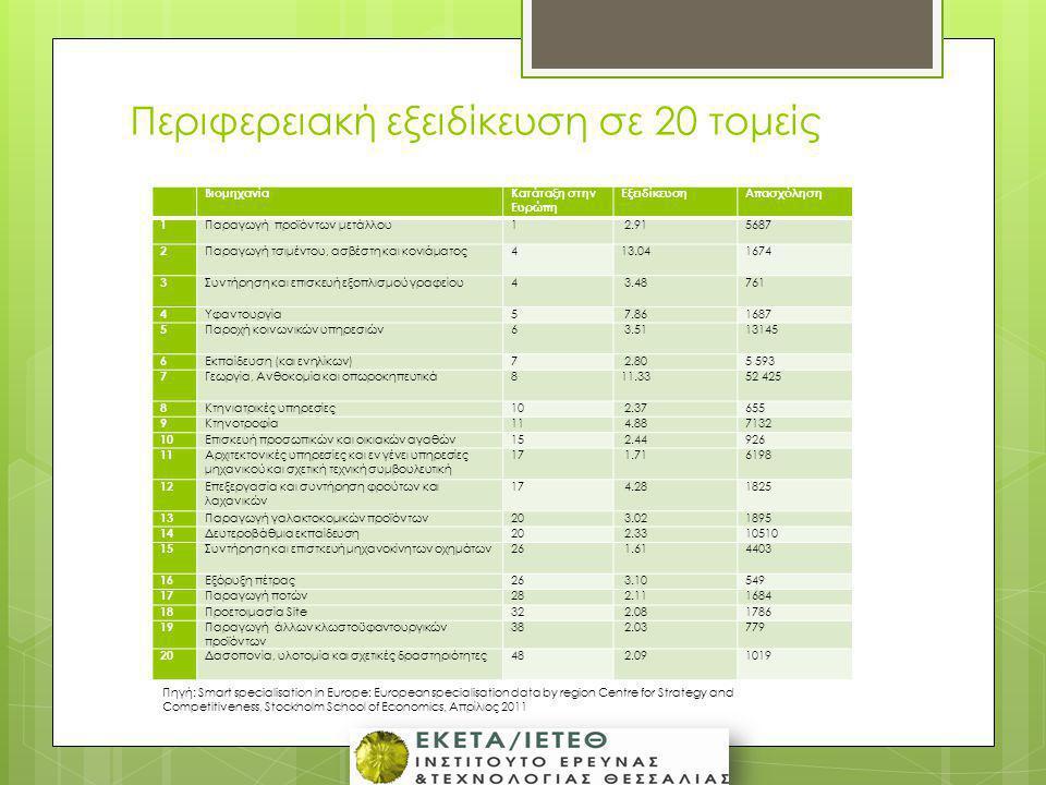 Περιφερειακή εξειδίκευση σε 20 τομείς ΒιομηχανίαΚατάταξη στην Ευρώπη ΕξειδίκευσηΑπασχόληση 1 Παραγωγή προϊόντων μετάλλου1 2.915687 2 Παραγωγή τσιμέντο