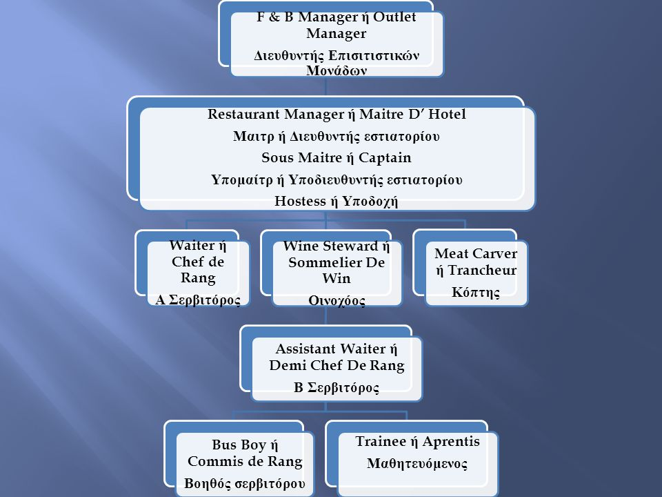 F & B Manager ή Outlet Manager Διευθυντής Επισιτιστικών Μονάδων Restaurant Manager ή Maitre D' Hotel Μαιτρ ή Διευθυντής εστιατορίου Sous Maitre ή Capt