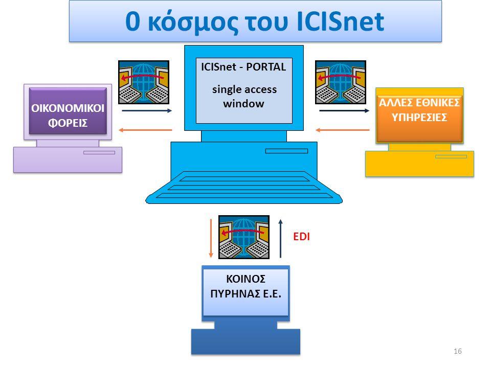 ICISnet - PORTAL single access window ΟΙΚΟΝΟΜΙΚΟΙ ΦΟΡΕΙΣ ΑΛΛΕΣ ΕΘΝΙΚΕΣ ΥΠΗΡΕΣΙΕΣ ΚΟΙΝΟΣ ΠΥΡΗΝΑΣ Ε.Ε. EDI 0 κόσμος του ICISnet 16