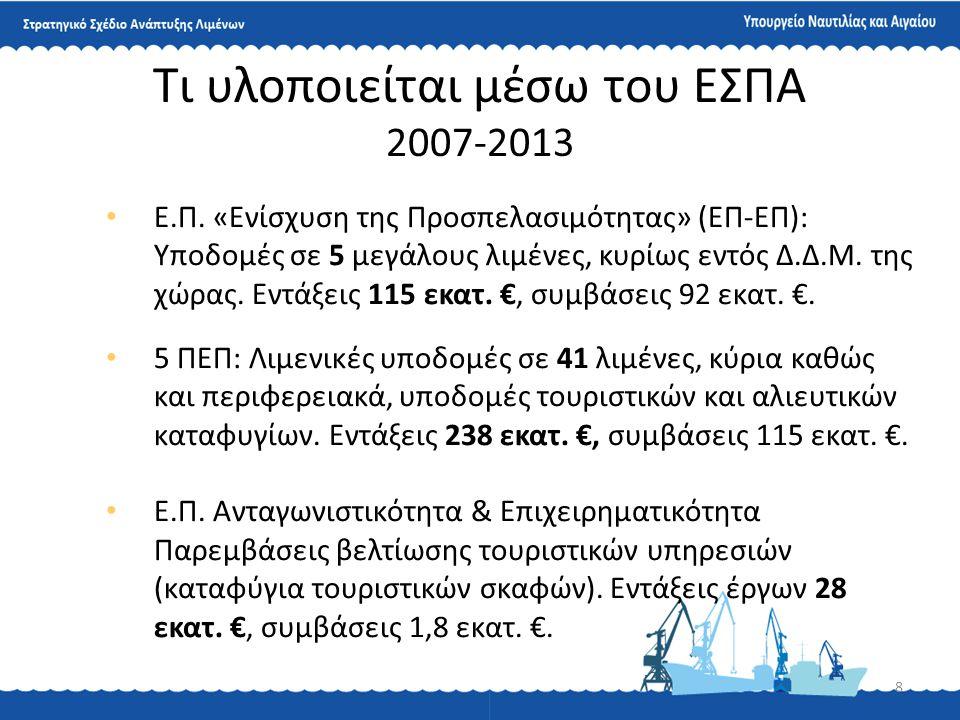 8 Τι υλοποιείται μέσω του ΕΣΠΑ 2007-2013 • Ε.Π. «Ενίσχυση της Προσπελασιμότητας» (ΕΠ-ΕΠ): Υποδομές σε 5 μεγάλους λιμένες, κυρίως εντός Δ.Δ.Μ. της χώρα