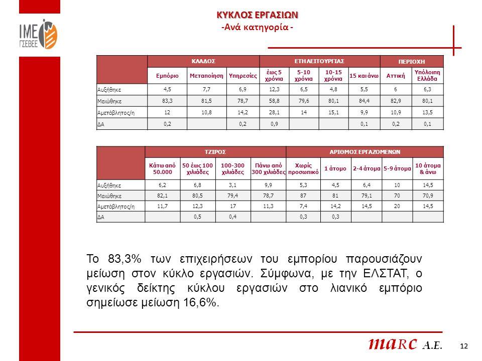 ΚΥΚΛΟΣ ΕΡΓΑΣΙΩΝ ΚΥΚΛΟΣ ΕΡΓΑΣΙΩΝ -Ανά κατηγορία - 12 ΚΛΑΔΟΣΕΤΗ ΛΕΙΤΟΥΡΓΙΑΣΠΕΡΙΟΧΗ ΕμπόριοΜεταποίησηΥπηρεσίες έως 5 χρόνια 5-10 χρόνια 10-15 χρόνια 15 και άνωΑττική Υπόλοιπη Ελλάδα Αυξήθηκε4,57,76,912,36,54,85,566,3 Μειώθηκε83,381,578,758,879,680,184,482,980,1 Αμετάβλητος/η1210,814,228,11415,19,910,913,5 ΔΑ0,2 0,9 0,10,20,1 ΤΖΙΡΟΣΑΡΙΘΜΟΣ ΕΡΓΑΖΟΜΕΝΩΝ Κάτω από 50.000 50 έως 100 χιλιάδες 100-300 χιλιάδες Πάνω από 300 χιλιάδες Χωρίς προσωπικό 1 άτομο2-4 άτομα5-9 άτομα 10 άτομα & άνω Αυξήθηκε 6,26,83,19,9 5,34,56,410 14,5 Μειώθηκε 82,180,579,478,7 878179,170 70,9 Αμετάβλητος/η 11,712,31711,3 7,414,214,520 14,5 ΔΑ 0,50,4 0,3 Το 83,3% των επιχειρήσεων του εμπορίου παρουσιάζουν μείωση στον κύκλο εργασιών.