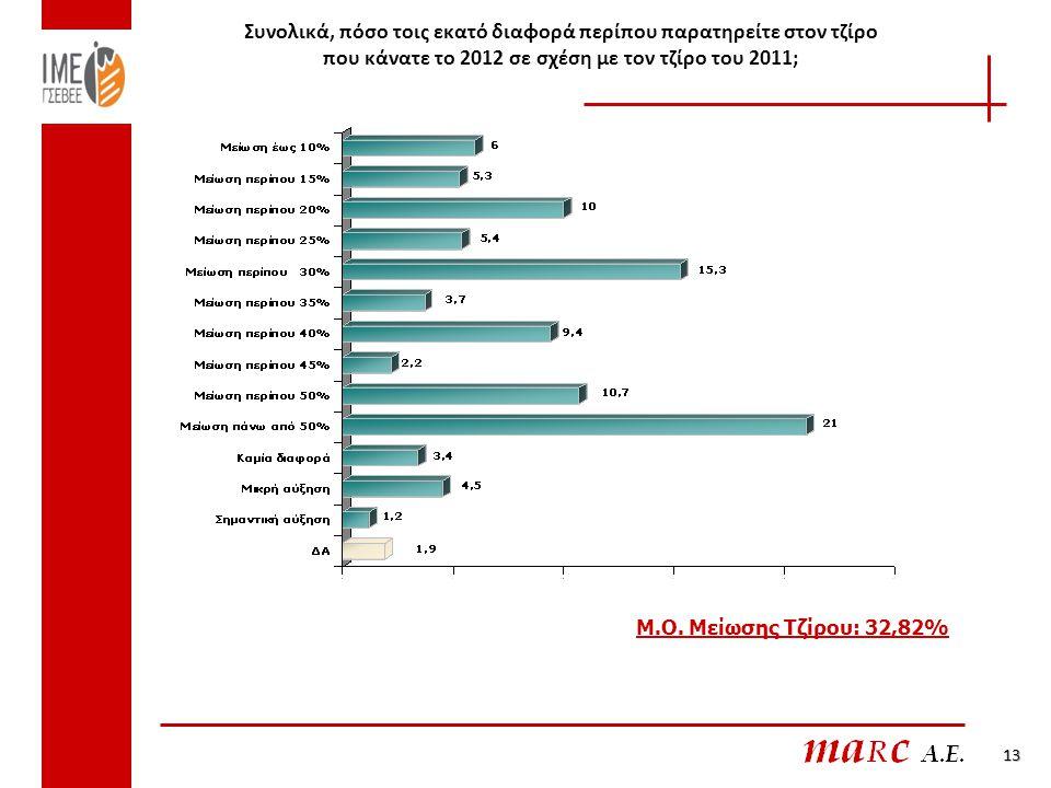 Συνολικά, πόσο τοις εκατό διαφορά περίπου παρατηρείτε στον τζίρο που κάνατε το 2012 σε σχέση με τον τζίρο του 2011; Μ.Ο. Μείωσης Τζίρου: 32,82% 13