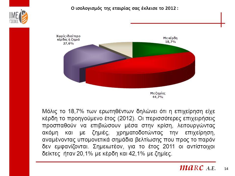 Ο ισολογισμός της εταιρίας σας έκλεισε το 2012 : 14 Μόλις το 18,7% των ερωτηθέντων δηλώνει ότι η επιχείρηση είχε κέρδη το προηγούμενο έτος (2012).