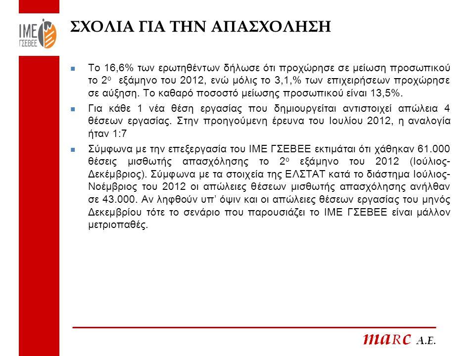  Το 16,6% των ερωτηθέντων δήλωσε ότι προχώρησε σε μείωση προσωπικού το 2 ο εξάμηνο του 2012, ενώ μόλις το 3,1,% των επιχειρήσεων προχώρησε σε αύξηση.