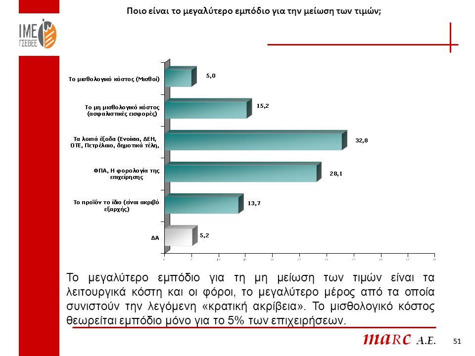 Ποιο είναι το μεγαλύτερο εμπόδιο για την μείωση των τιμών; 51 Το μεγαλύτερο εμπόδιο για τη μη μείωση των τιμών είναι τα λειτουργικά κόστη και οι φόροι