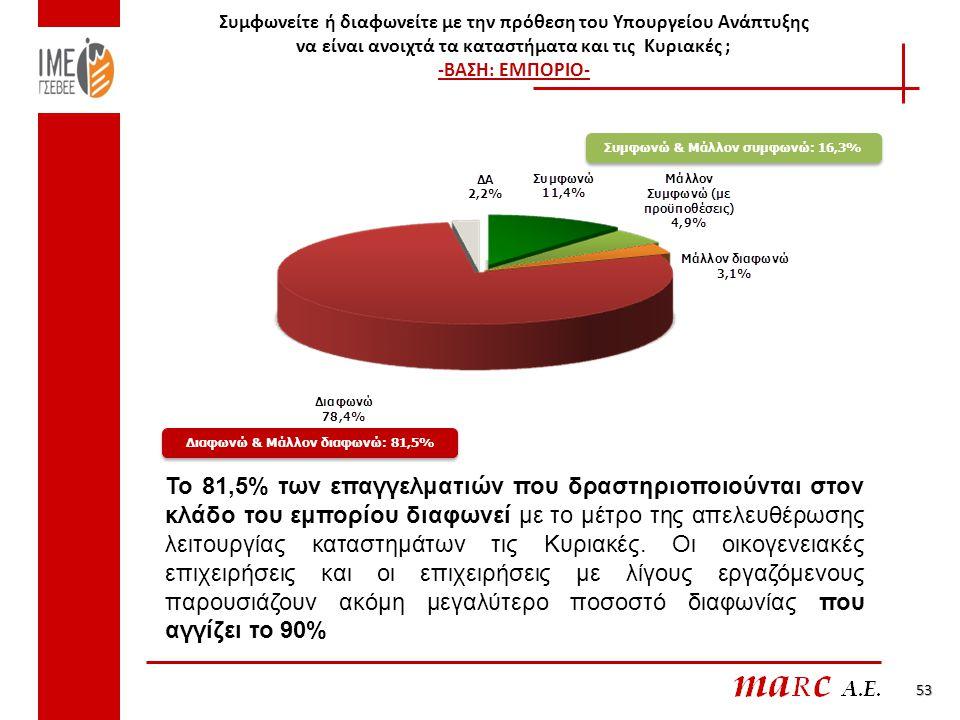 Συμφωνείτε ή διαφωνείτε με την πρόθεση του Υπουργείου Ανάπτυξης να είναι ανοιχτά τα καταστήματα και τις Κυριακές ; -ΒΑΣΗ: ΕΜΠΟΡΙΟ- 53 Συμφωνώ & Μάλλον συμφωνώ: 16,3% Διαφωνώ & Μάλλον διαφωνώ: 81,5% Το 81,5% των επαγγελματιών που δραστηριοποιούνται στον κλάδο του εμπορίου διαφωνεί με το μέτρο της απελευθέρωσης λειτουργίας καταστημάτων τις Κυριακές.