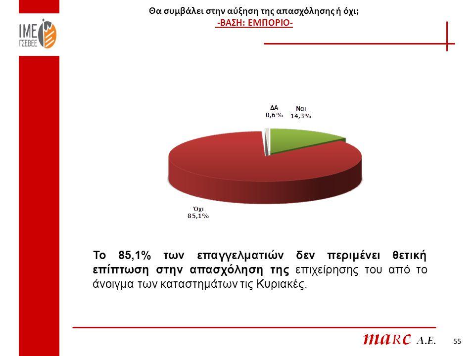Θα συμβάλει στην αύξηση της απασχόλησης ή όχι; -ΒΑΣΗ: ΕΜΠΟΡΙΟ- 55 Το 85,1% των επαγγελματιών δεν περιμένει θετική επίπτωση στην απασχόληση της επιχείρησης του από το άνοιγμα των καταστημάτων τις Κυριακές.