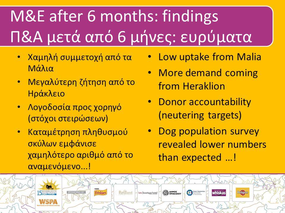 M&E after 6 months: findings Π&Α μετά από 6 μήνες: ευρύματα • Χαμηλή συμμετοχή από τα Μάλια • Μεγαλύτερη ζήτηση από το Ηράκλειο • Λογοδοσία προς χορηγό (στόχοι στειρώσεων) • Καταμέτρηση πληθυσμού σκύλων εμφάνισε χαμηλότερο αριθμό από το αναμενόμενο....