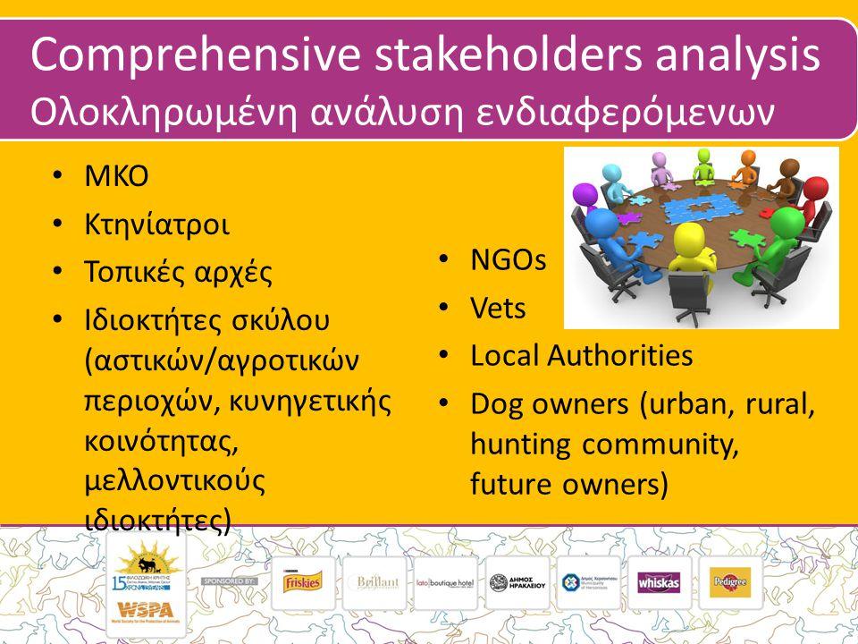 Comprehensive stakeholders analysis Ολοκληρωμένη ανάλυση ενδιαφερόμενων • ΜΚΟ • Κτηνίατροι • Τοπικές αρχές • Ιδιοκτήτες σκύλου (αστικών/αγροτικών περιοχών, κυνηγετικής κοινότητας, μελλοντικούς ιδιοκτήτες) • NGOs • Vets • Local Authorities • Dog owners (urban, rural, hunting community, future owners)