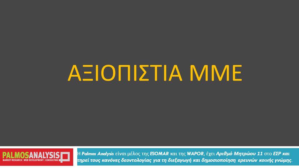 ΑΞΙΟΠΙΣΤΙΑ ΜΜΕ Η Palmos Analysis είναι μέλος της ESOMAR και της WAPOR, έχει Αριθμό Μητρώου 11 στο ΕΣΡ και τηρεί τους κανόνες δεοντολογίας για τη διεξαγωγή και δημοσιοποίηση ερευνών κοινής γνώμης.