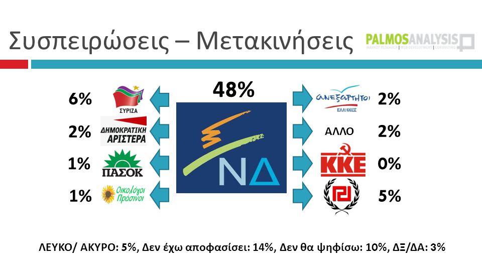 Συσπειρώσεις – Μετακινήσεις 48%48% 2% 0%0% 5%5% 6%6% 1%1% 1%1% ΑΛΛΟ ΛΕΥΚΟ / ΑΚΥΡΟ : 5%, Δεν έχω αποφασίσει : 14%, Δεν θα ψηφίσω : 10%, ΔΞ / ΔΑ : 3%