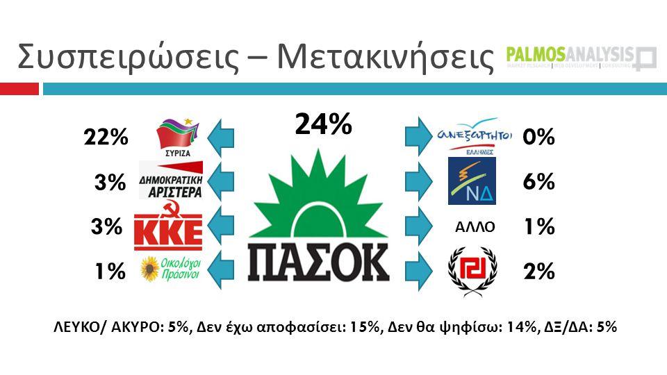 Συσπειρώσεις – Μετακινήσεις 24%24% 0%0% 6%6% 1%1% 2%2% 22% 3% 3% 3%3% 1%1% ΛΕΥΚΟ / ΑΚΥΡΟ : 5%, Δεν έχω αποφασίσει : 15%, Δεν θα ψηφίσω : 14%, ΔΞ / ΔΑ : 5% ΑΛΛΟ