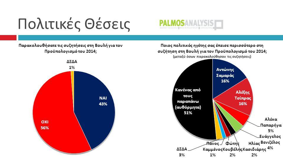 Συσπειρώσεις – Μετακινήσεις 57%57% 2%2% 3% 3%3% 4%4% 2%2% 1% 1% 2%2% ΑΛΛΟ ΛΕΥΚΟ / ΑΚΥΡΟ : 3%, Δεν έχω αποφασίσει : 10%, Δεν θα ψηφίσω : 6%, ΔΞ / ΔΑ : 3%