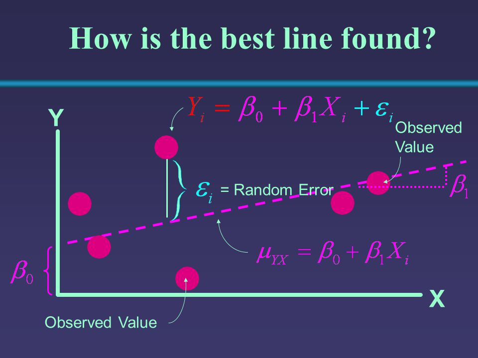 © 2000 Prentice-Hall, Inc.Chap. 9 - 33 = Random Error Y X How is the best line found.