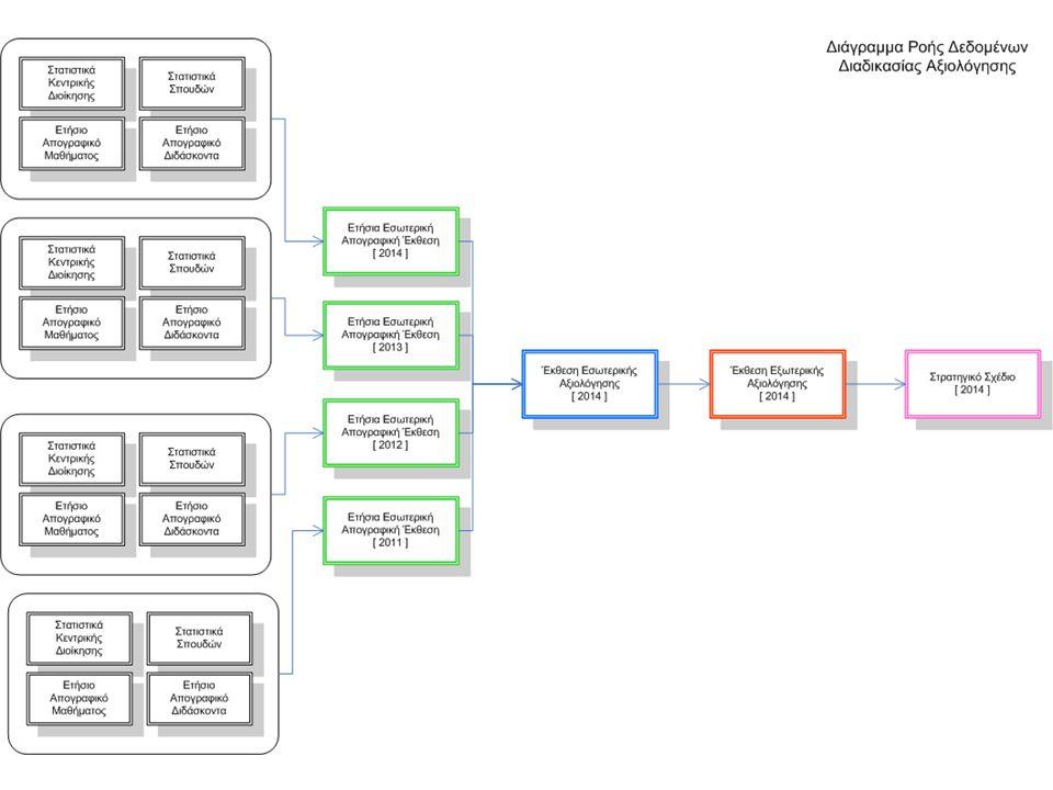 Διαδικασία της Αξιολόγησης Αντικειμενικές δυσκολίες της διαδικασίας της Αξιολόγησης: Η διαχείριση μεγάλου όγκου πληροφοριών Οι πληροφορίες βρίσκονται διασκορπισμένες Χρονοβόρα και επίπονη διαδικασία για την εξαγωγή συγκεντρωτικών στοιχείων Δυσκολία στην παρακολούθηση της διαδικασίας Πέραν της πραγματοποίησης της Αξιολόγησης, δεν υπάρχει άλλο όφελος για τα μέλη του Τμήματος