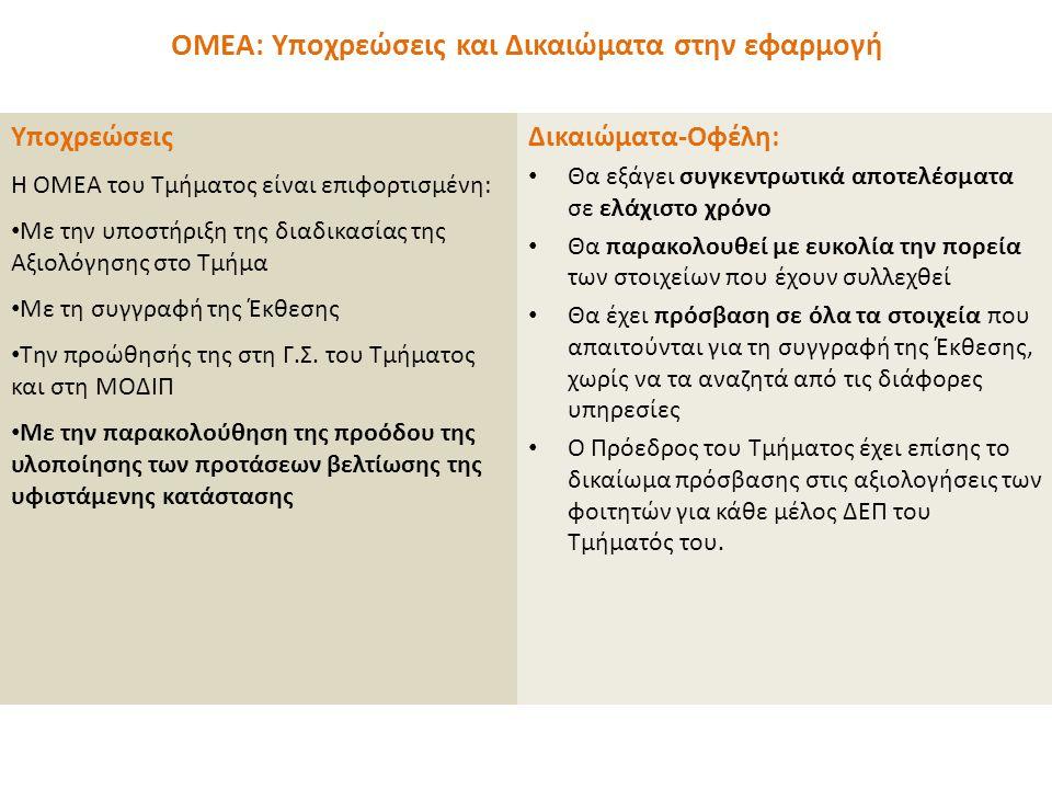 ΟΜΕΑ: Υποχρεώσεις και Δικαιώματα στην εφαρμογή Υποχρεώσεις Η ΟΜΕΑ του Τμήματος είναι επιφορτισμένη: • Με την υποστήριξη της διαδικασίας της Αξιολόγησης στο Τμήμα • Με τη συγγραφή της Έκθεσης • Την προώθησής της στη Γ.Σ.