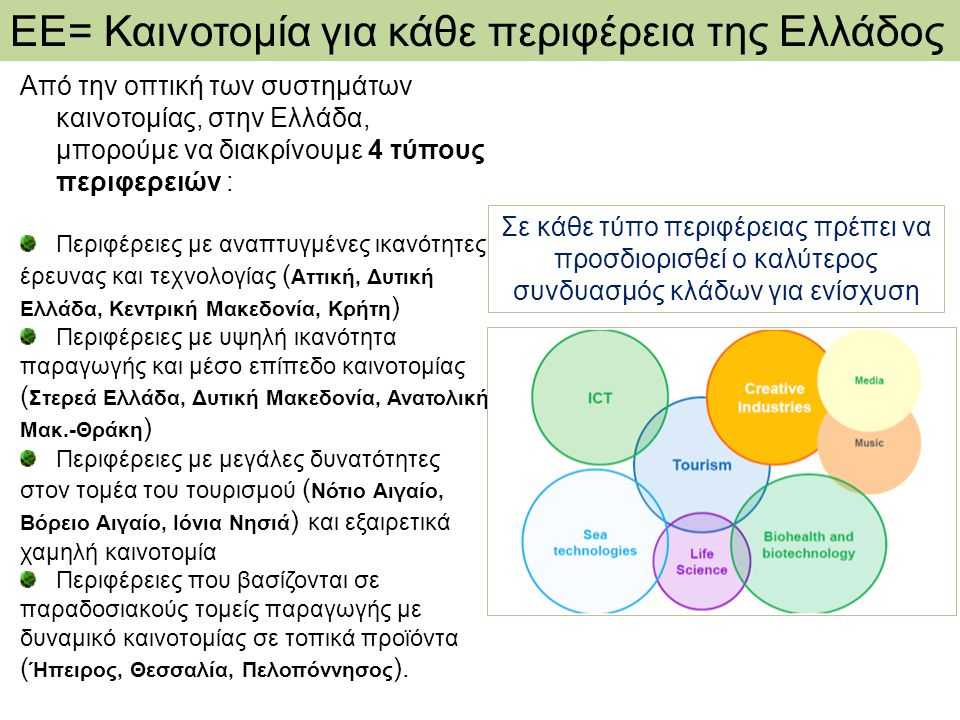 ΕΕ= Καινοτομία για κάθε περιφέρεια της Ελλάδος Από την οπτική των συστημάτων καινοτομίας, στην Ελλάδα, μπορούμε να διακρίνουμε 4 τύπους περιφερειών :