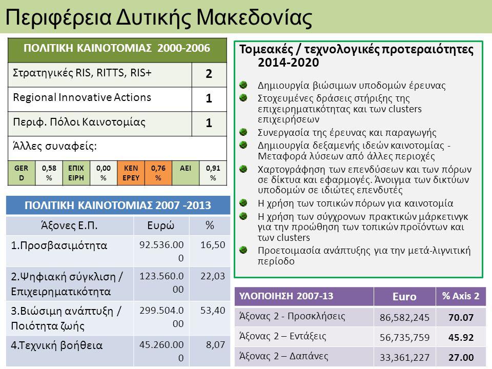 Περιφέρεια Δυτικής Μακεδονίας ΠΟΛΙΤΙΚΗ ΚΑΙΝΟΤΟΜΙΑΣ 2007 -2013 Άξονες Ε.Π.Ευρώ% 1.Προσβασιμότητα 92.536.00 0 16,50 2.Ψηφιακή σύγκλιση / Επιχειρηματικότ
