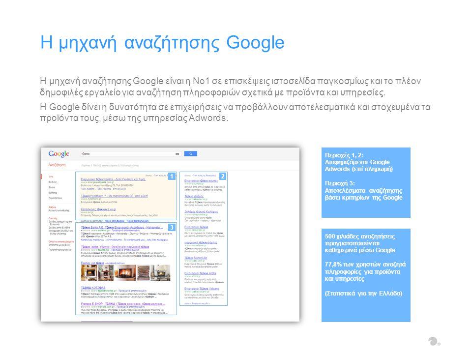 Η μηχανή αναζήτησης Google είναι η No1 σε επισκέψεις ιστοσελίδα παγκοσμίως και το πλέον δημοφιλές εργαλείο για αναζήτηση πληροφοριών σχετικά με προϊόντα και υπηρεσίες.