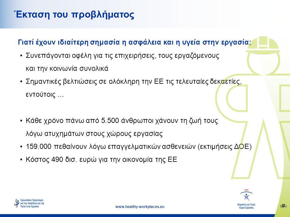 ‹#› www.healthy-workplaces.eu Έκταση του προβλήματος Γιατί έχουν ιδιαίτερη σημασία η ασφάλεια και η υγεία στην εργασία; •Συνεπάγονται οφέλη για τις επιχειρήσεις, τους εργαζόμενους και την κοινωνία συνολικά •Σημαντικές βελτιώσεις σε ολόκληρη την ΕΕ τις τελευταίες δεκαετίες, εντούτοις … •Κάθε χρόνο πάνω από 5.500 άνθρωποι χάνουν τη ζωή τους λόγω ατυχημάτων στους χώρους εργασίας •159.000 πεθαίνουν λόγω επαγγελματικών ασθενειών (εκτιμήσεις ΔΟΕ) •Κόστος 490 δισ.